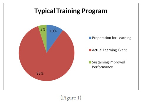 typical-training